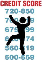 credit repair, improve your credit score